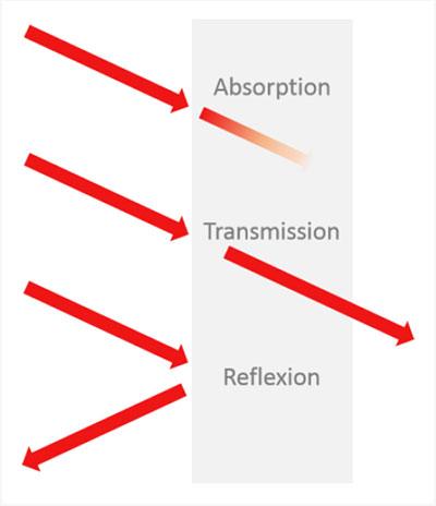 Allgemeingültige Erklärung der Begriffe Absorption, Transmission und Reflexion bei einfallender Strahlung.