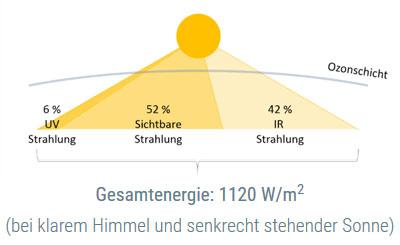Sonnenstrahlung in der Erdatmosphäre